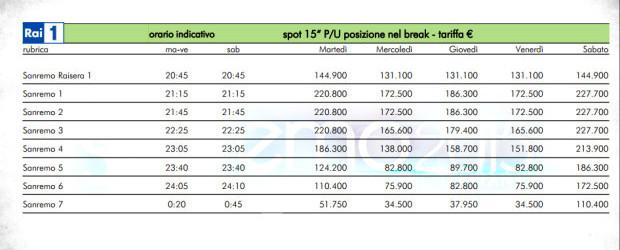 <a href=http://feeds.blogo.it/~r/tvblog/it/~3/m7belHby_tw/sanremo-2015-costi-e-ricavi target=_blank >Sanremo 2015, costi e ricavi: 4 milioni di guadagno per la Rai?</a>